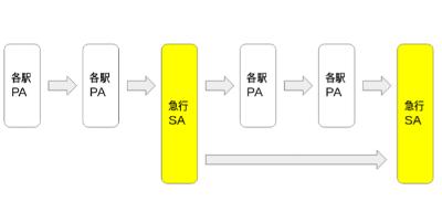 【田村潔司】1分で解説(俺流)サービスエリア(SA)とパーキングエリア(PA)の違い?